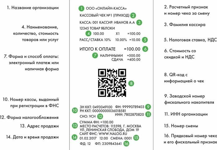 ОФД Волга прислал чек (письмо) – что это такое
